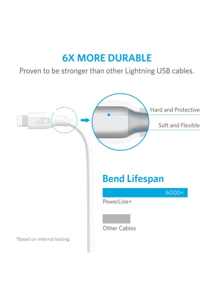 Anker PowerLine+ Lightning (3ft/0.9m) - White